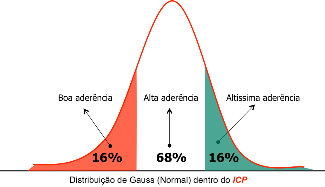 iOpera Distribuicao Gauss dentro do ICP