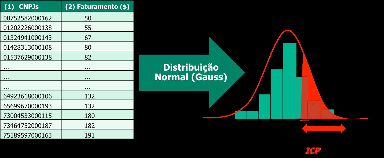 iOpera Distribuicao Normal