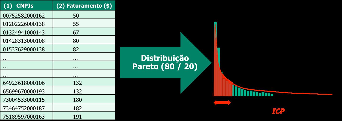 iOpera Distribuicao Pareto