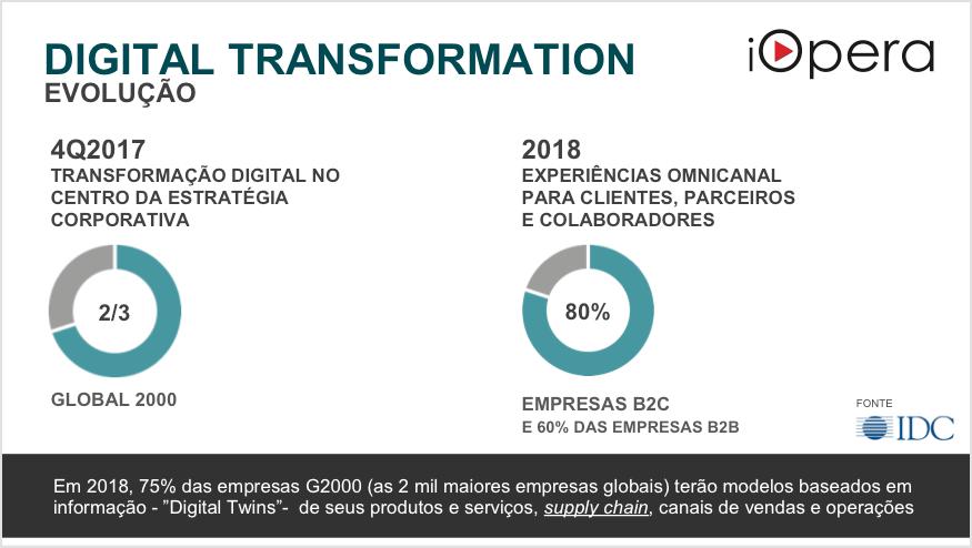 iOpera GPIM Digital Transfomation 6